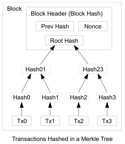 マークル木 【Markle Tree】 ファイルのような大きなデータを要約した結果を格納するツリー構造の一種です。 主に入出金記録などの大きなデータの要約と検証を行う際に使用されます。 データ要約および検証時の計算にハッシュ関数を用いているので、ハッシュ木とも呼ばれます。