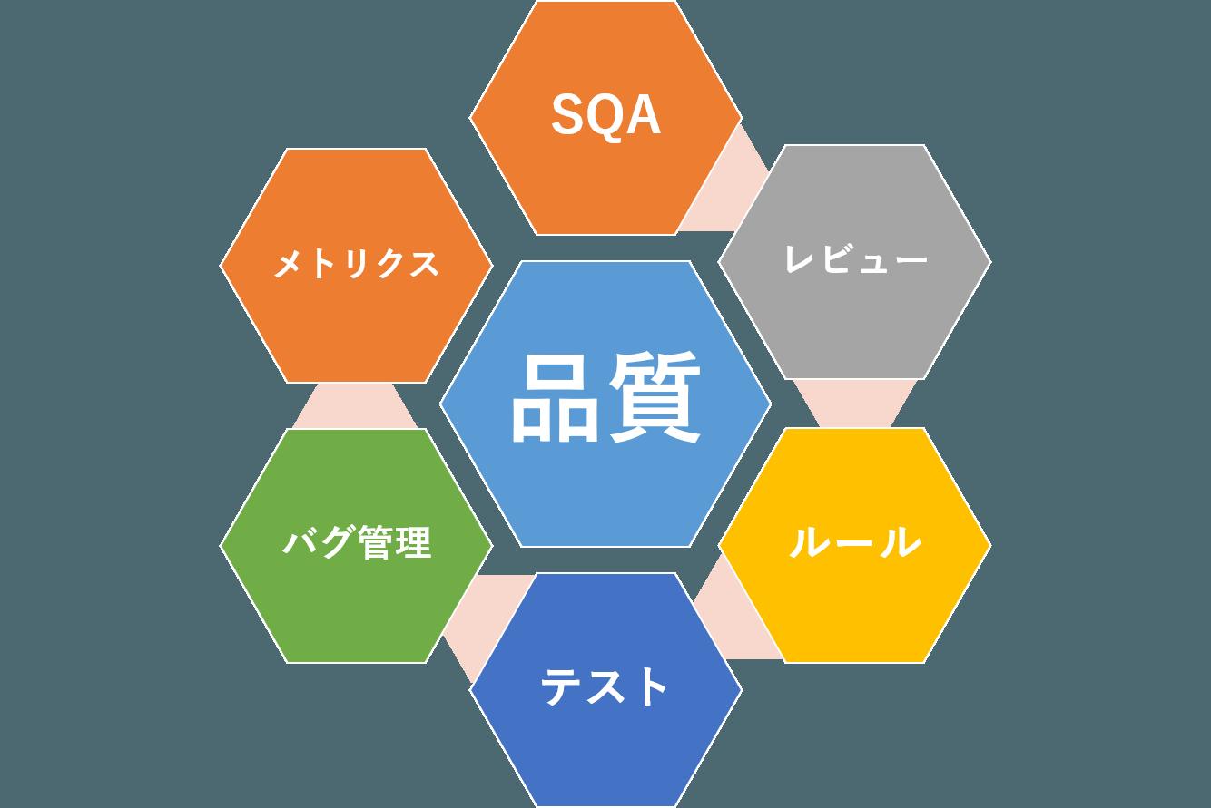 品質意識‗仕組み教育