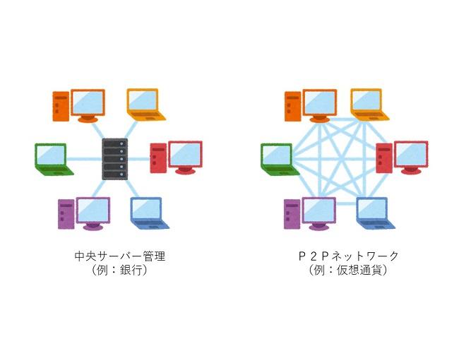 ブロックチェーンの仕組み P2Pネットワーク