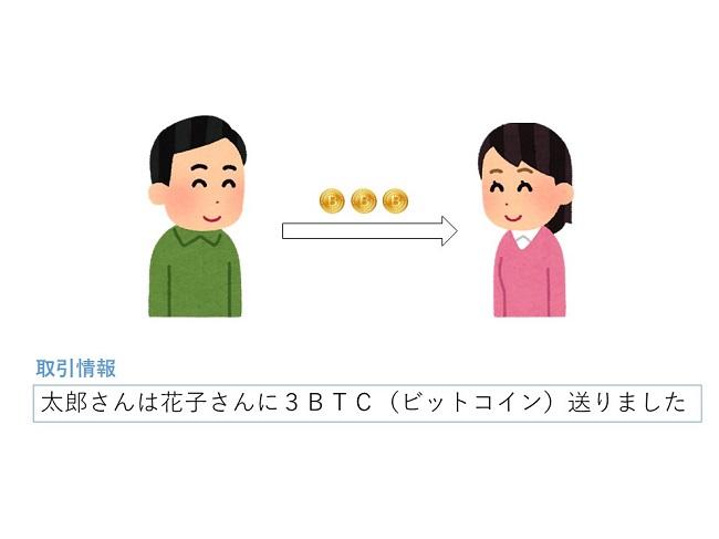 ブロックチェーン 分かりやすく解説 取引台帳