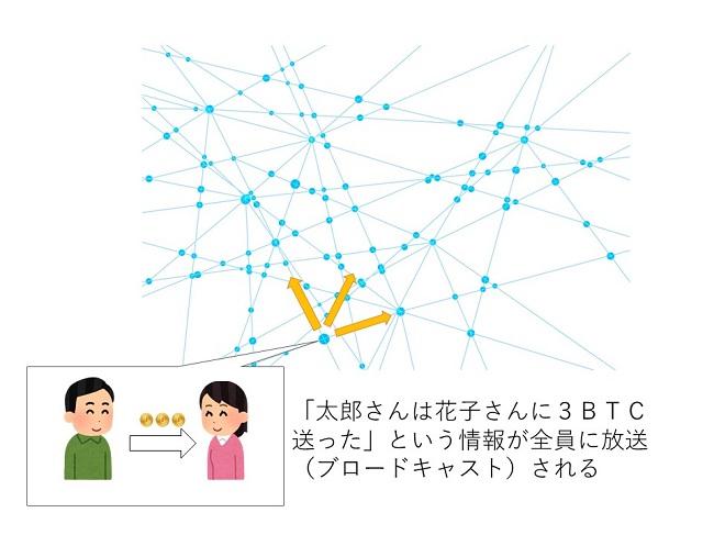 ブロックチェーンをわかりやすく解説 取引情報が伝達される