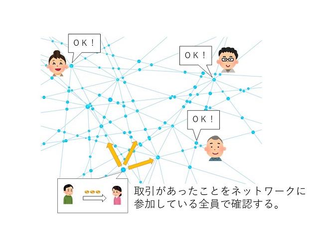 ブロックチェーンをわかりやすく解説 全員で確認する