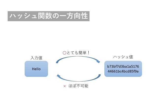 ブロックチェーンの暗号技術 ハッシュ関数
