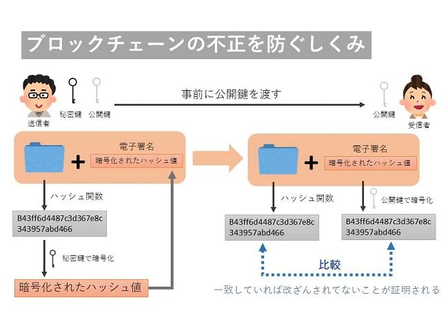 ブロックチェーンの暗号技術