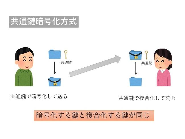 ブロックチェーンの暗号技術 共通鍵暗号化方式