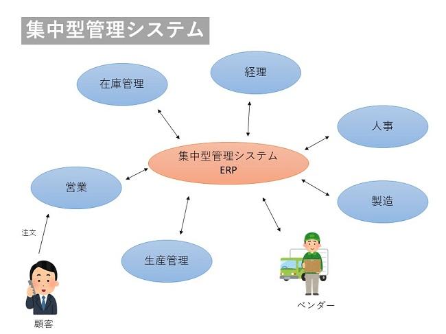 ERPの必要性 集中型システム