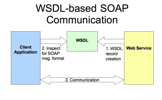 webサービス 開発 費用