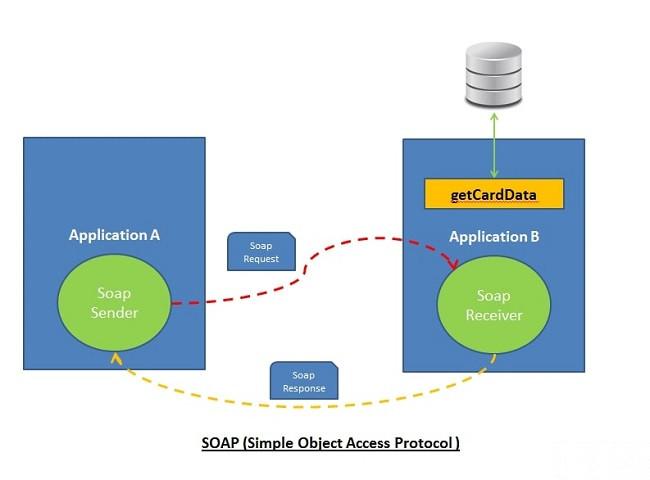 web service development python