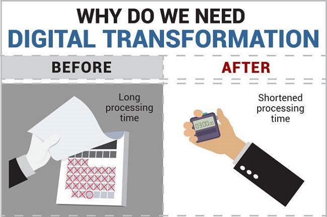 デジタル トランスフォーメーションとは