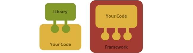 java フレームワークとは