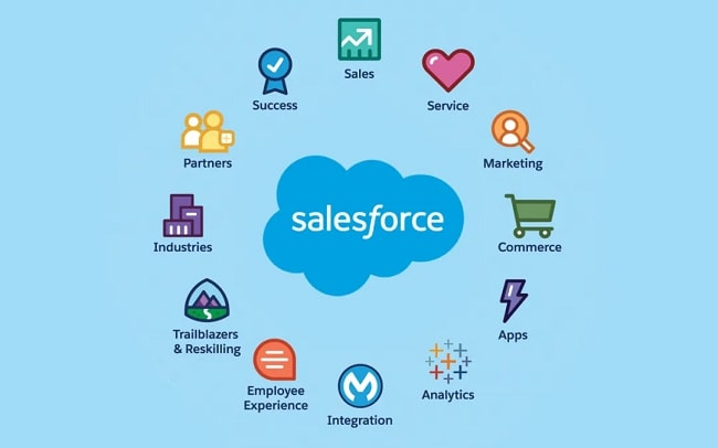 salesforce使い方